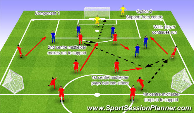 Football/Soccer Session Plan Drill (Colour): Component 1 Option 2 Support from a central area