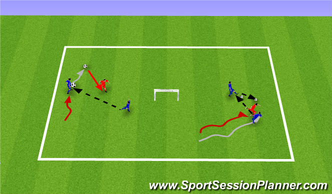 Football/Soccer Session Plan Drill (Colour): Activity 1 - 2v1 to the Jack
