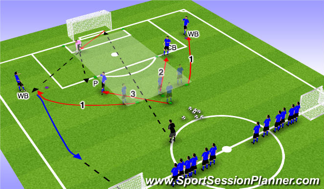 Football/Soccer Session Plan Drill (Colour): Stage 3 - Back 3 & Pivot