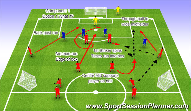 Football/Soccer Session Plan Drill (Colour): Component 1 Option 1 What If?