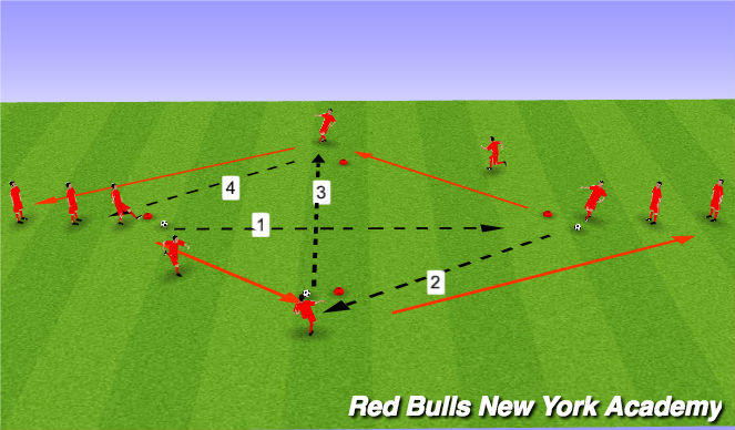 Football/Soccer Session Plan Drill (Colour): Main Theme- Receiving - Straight pass - Pressure