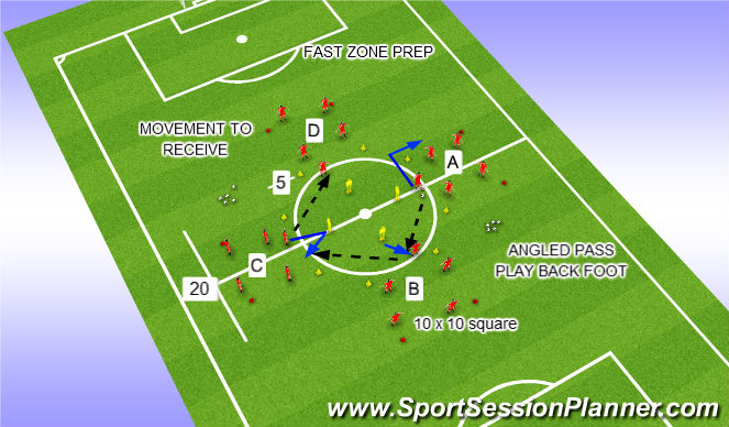 Football/Soccer Session Plan Drill (Colour): FAST (SPECIFIC) ZONE PHASE 1