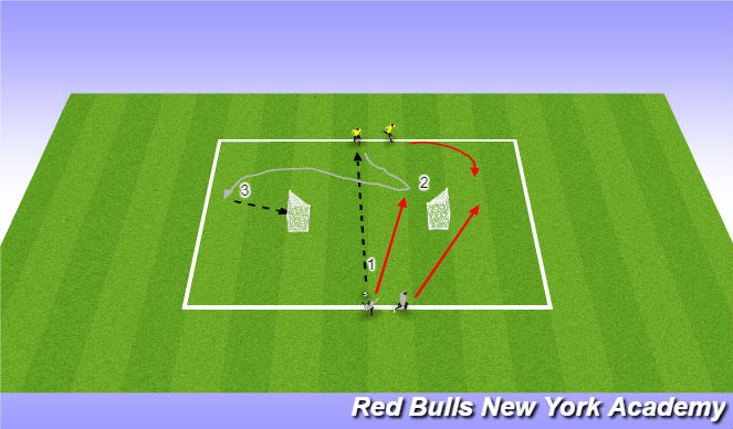 Football/Soccer Session Plan Drill (Colour): 2v2 Turning to Goal