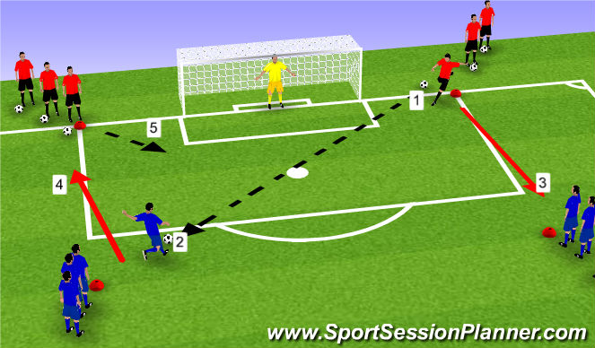 Football/Soccer Session Plan Drill (Colour): Drill 2: Long Pass Then Finish Drill (Progress To Pass, Closing Down + Finish)