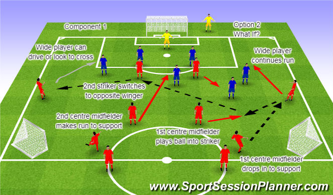 Football/Soccer Session Plan Drill (Colour): Component 1 Option2 What if?