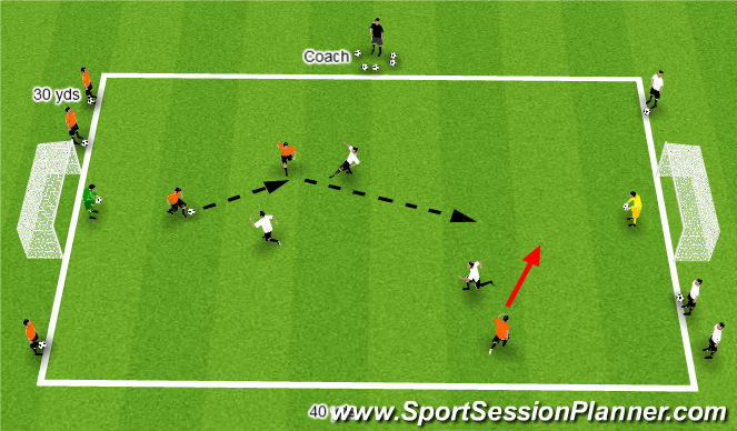 Football/Soccer Session Plan Drill (Colour): 3v3 counter to Goals w gk's