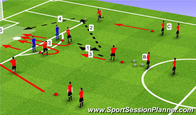 Football/Soccer Session Plan Drill (Colour): Game Related :Cross and Finish Against Defenders