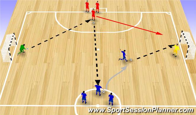 Futsal Session Plan Drill (Colour): Finishing drill