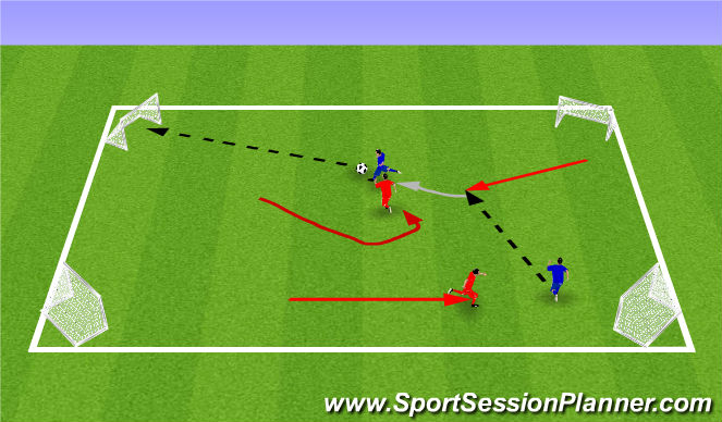 Football/Soccer Session Plan Drill (Colour): Activity 3 - Attacking in pairs (2v2s)