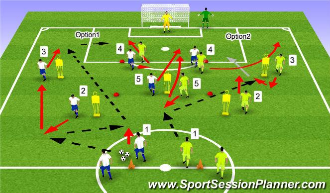 Football/Soccer Session Plan Drill (Colour): Component 1 Progression