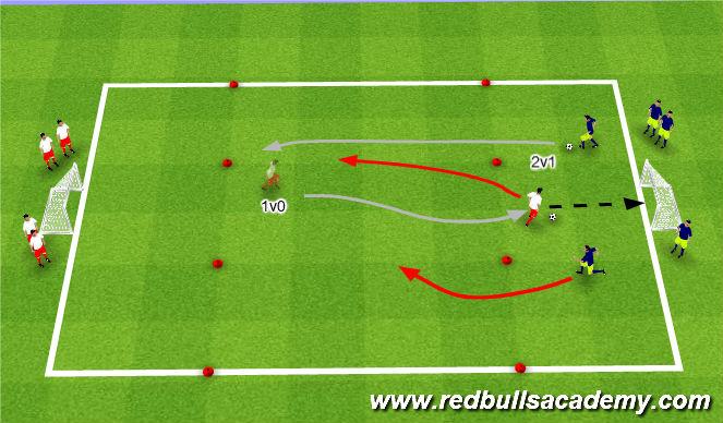 Football/Soccer Session Plan Drill (Colour): 1v0 into 2v1