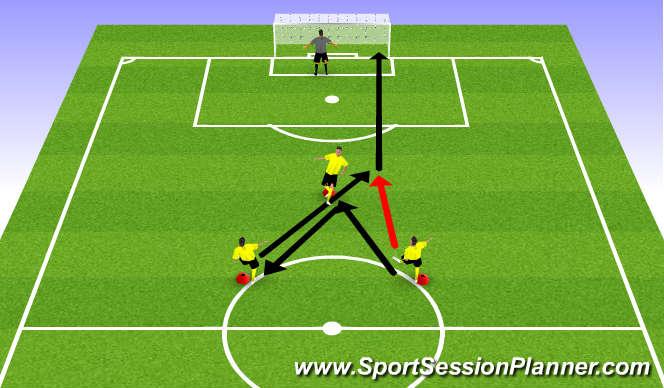 Football/Soccer Session Plan Drill (Colour): 3rd Man Running