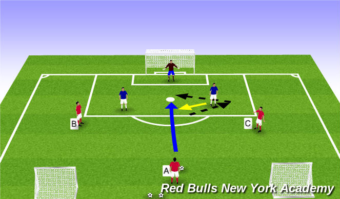 Football/Soccer Session Plan Drill (Colour): 3v2 + Keeper
