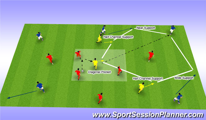 Football/Soccer Session Plan Drill (Colour): 3 CMs