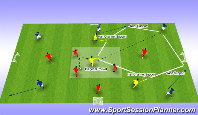 Football/Soccer Session Plan Drill (Colour): Counter Attack