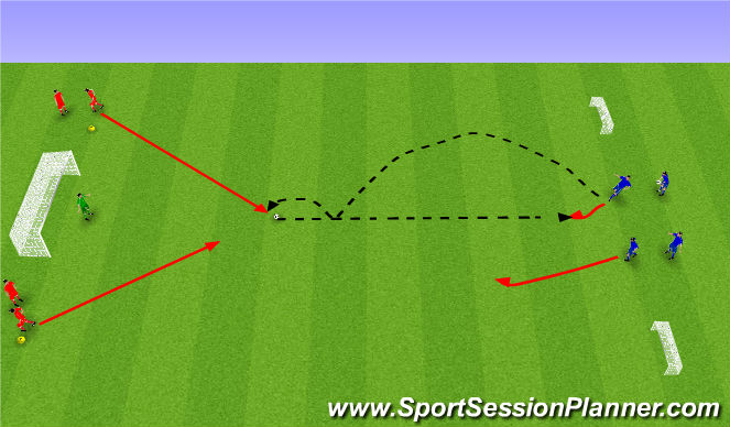 Football/Soccer Session Plan Drill (Colour): Viðbragð og 2 á 1.