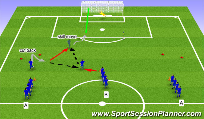 Football/Soccer Session Plan Drill (Colour): Cut Backs, Skill Move, and Finish