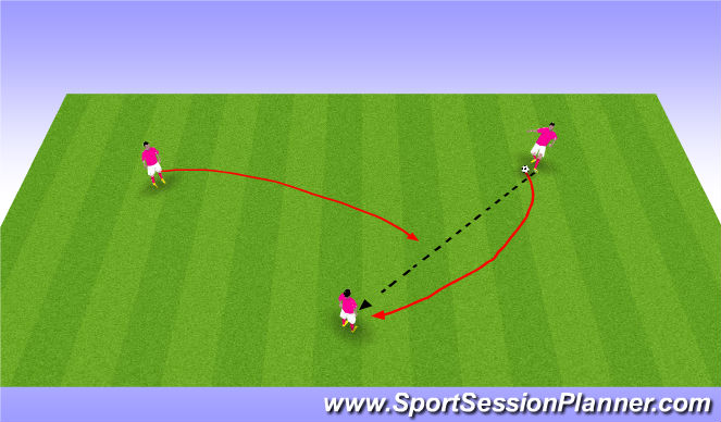 Football/Soccer Session Plan Drill (Colour): Pass N Move 1v1 1v2