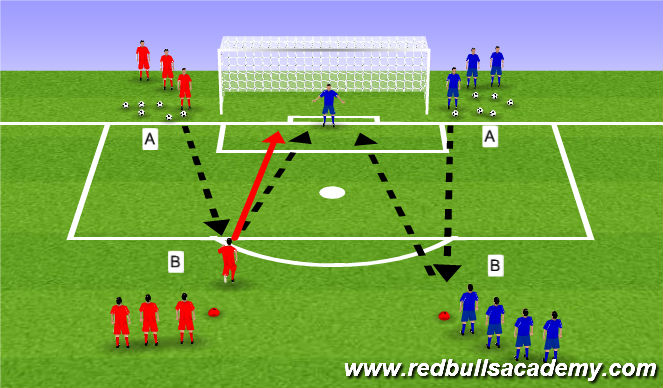 Football/Soccer Session Plan Drill (Colour): Shooter Becomes Keeper