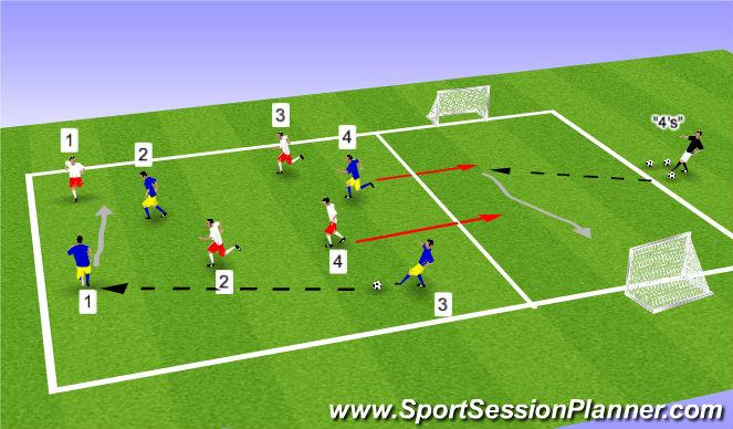 Football/Soccer Session Plan Drill (Colour): 4v4 + 1v1