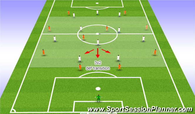 Football/Soccer Session Plan Drill (Colour): First Half Match Up