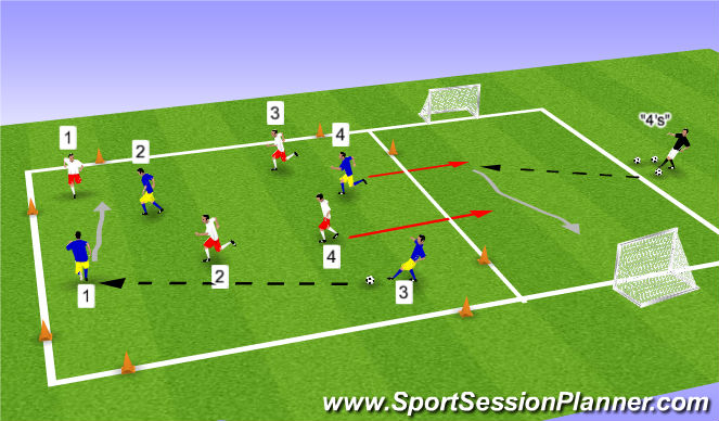 Football/Soccer Session Plan Drill (Colour): 4v4 + 1v1