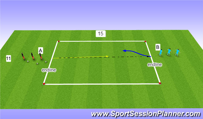 Football/Soccer Session Plan Drill (Colour): 1 v 1 attacking progression...