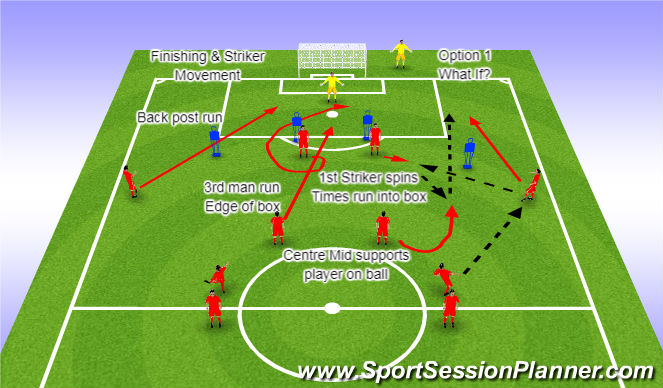 Football/Soccer Session Plan Drill (Colour): Component 1 Striker Movement Option 1 What if?