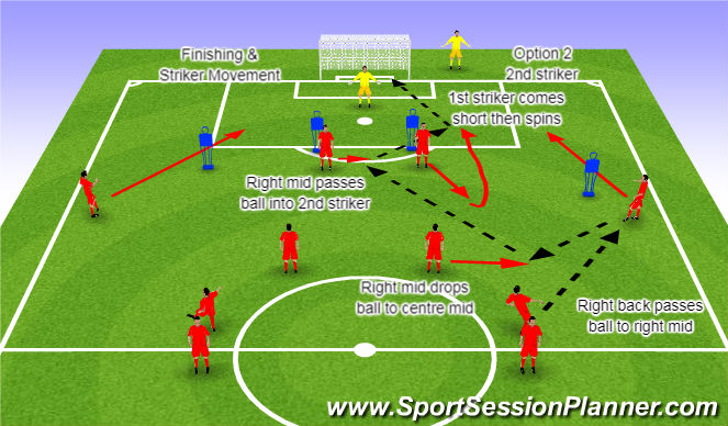 Football/Soccer Session Plan Drill (Colour): Component 1 Striker Movement Option 2