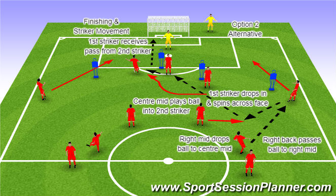 Football/Soccer Session Plan Drill (Colour): Component 1 Striker Movement Option 2 Alternative