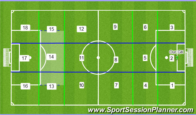 Football Soccer Knowledge Base Tactical Positional Understanding Academy Sessions