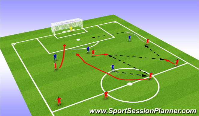 Football/Soccer Session Plan Drill (Colour): Combination play through midfield to go wide.