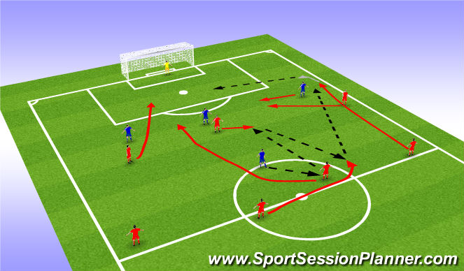 Football/Soccer Session Plan Drill (Colour): Countering with rotation and forward runs.