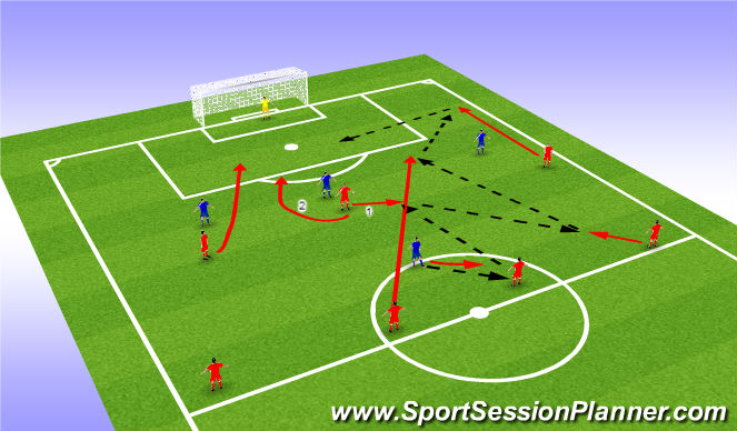 Football/Soccer Session Plan Drill (Colour): Combination play with 3rd man run
