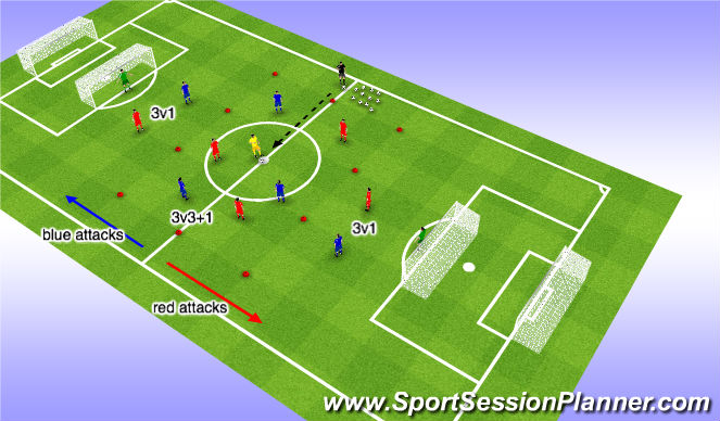 Football/Soccer Session Plan Drill (Colour): 3v3+1 into 3v1s