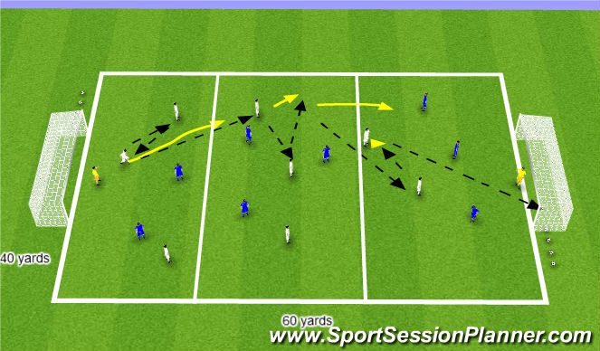 Football/Soccer Session Plan Drill (Colour): Combination SSG