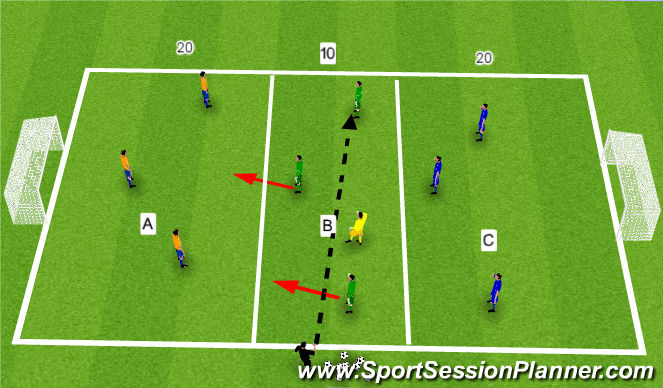 Football/Soccer Session Plan Drill (Colour): 3vs3 + neutral