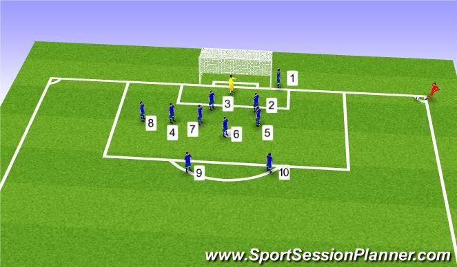 Football/Soccer Session Plan Drill (Colour): Defensiva hörnor