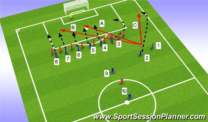 Football/Soccer Session Plan Drill (Colour): Offensiva frisparkar