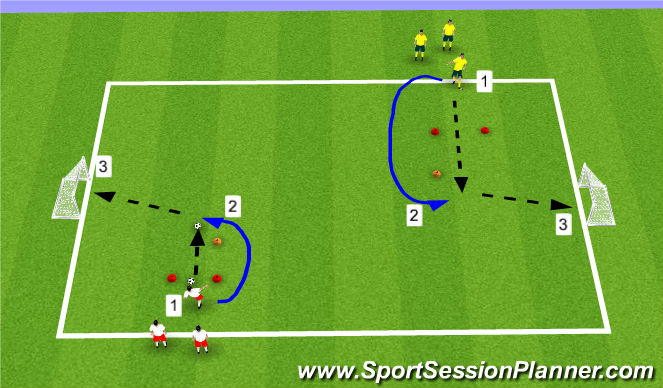 Football/Soccer Session Plan Drill (Colour): Self-Pass & Shoot