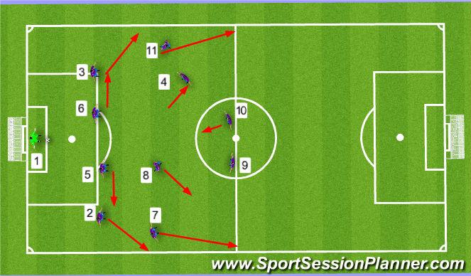 Football/Soccer Session Plan Drill (Colour): Start position Option 1 CB