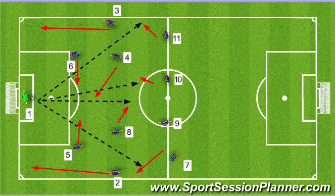 Football/Soccer Session Plan Drill (Colour): Clip pass to WM or ACM