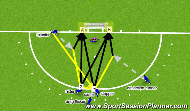 Hockey Session Plan Drill (Colour): PC attack - simple variations