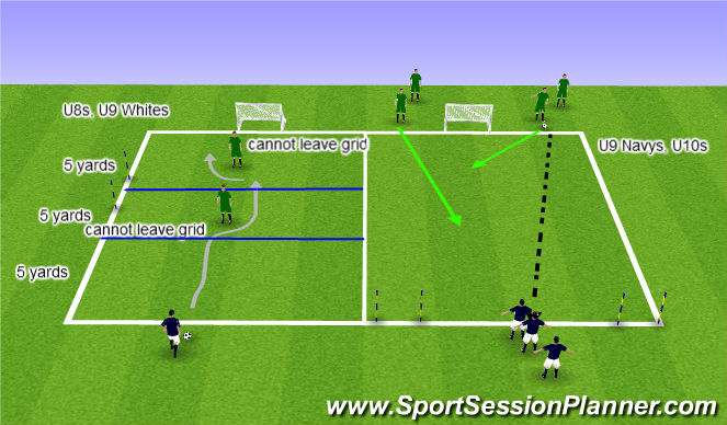 Football/Soccer Session Plan Drill (Colour): 1v2 to small goals
