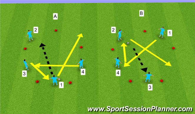 Football/Soccer Session Plan Drill (Colour): 4 Players Passing and Moving