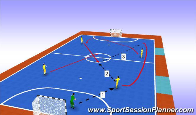 Futsal Session Plan Drill (Colour): Progression 2