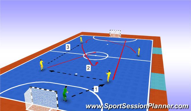 Futsal Session Plan Drill (Colour): Progression 3
