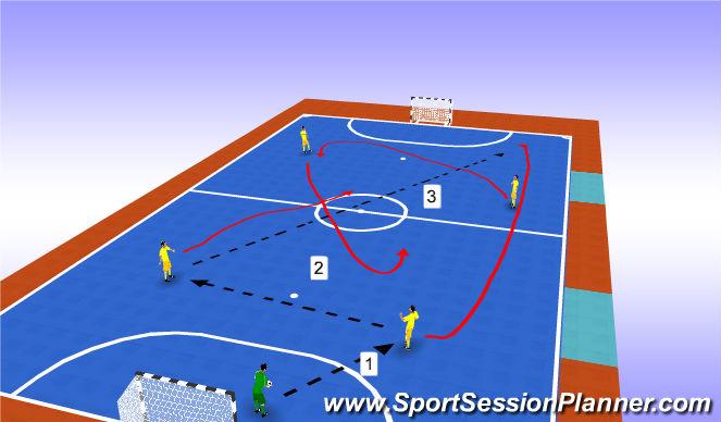 Futsal Session Plan Drill (Colour): Progression 4