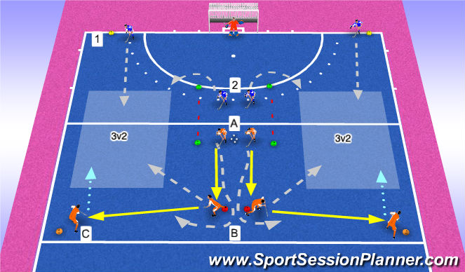 Hockey Session Plan Drill (Colour): 3v2