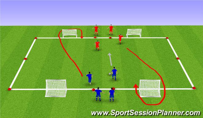Football/Soccer Session Plan Drill (Colour): 1v1/2v1/2v2